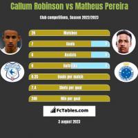 Callum Robinson vs Matheus Pereira h2h player stats