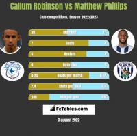 Callum Robinson vs Matthew Phillips h2h player stats