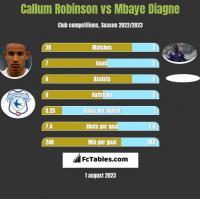 Callum Robinson vs Mbaye Diagne h2h player stats