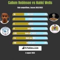 Callum Robinson vs Nahki Wells h2h player stats