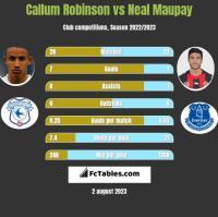 Callum Robinson vs Neal Maupay h2h player stats