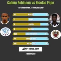 Callum Robinson vs Nicolas Pepe h2h player stats