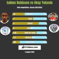 Callum Robinson vs Okay Yokuslu h2h player stats
