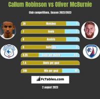 Callum Robinson vs Oliver McBurnie h2h player stats