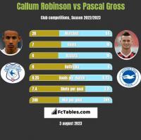 Callum Robinson vs Pascal Gross h2h player stats