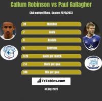 Callum Robinson vs Paul Gallagher h2h player stats