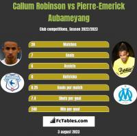 Callum Robinson vs Pierre-Emerick Aubameyang h2h player stats