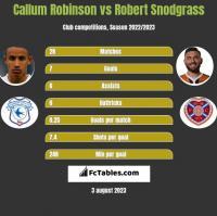 Callum Robinson vs Robert Snodgrass h2h player stats