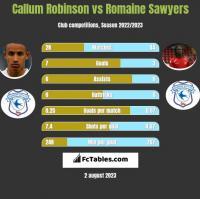 Callum Robinson vs Romaine Sawyers h2h player stats