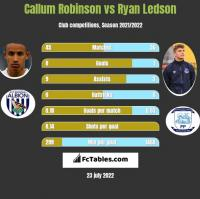 Callum Robinson vs Ryan Ledson h2h player stats