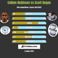 Callum Robinson vs Scott Hogan h2h player stats