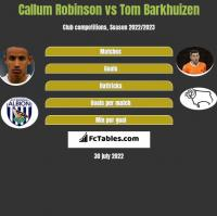 Callum Robinson vs Tom Barkhuizen h2h player stats