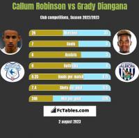 Callum Robinson vs Grady Diangana h2h player stats