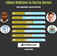 Callum Robinson vs Harvey Barnes h2h player stats