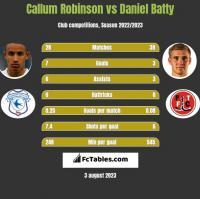 Callum Robinson vs Daniel Batty h2h player stats