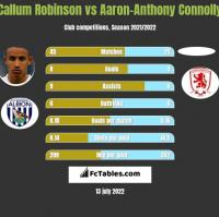 Callum Robinson vs Aaron-Anthony Connolly h2h player stats