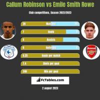 Callum Robinson vs Emile Smith Rowe h2h player stats