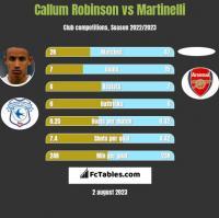 Callum Robinson vs Martinelli h2h player stats