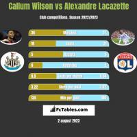 Callum Wilson vs Alexandre Lacazette h2h player stats