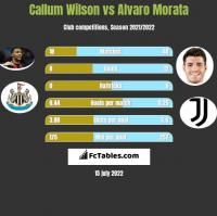 Callum Wilson vs Alvaro Morata h2h player stats