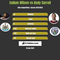 Callum Wilson vs Andy Carroll h2h player stats