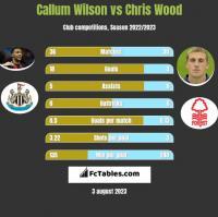 Callum Wilson vs Chris Wood h2h player stats