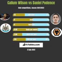 Callum Wilson vs Daniel Podence h2h player stats