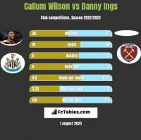 Callum Wilson vs Danny Ings h2h player stats