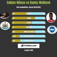 Callum Wilson vs Danny Welbeck h2h player stats