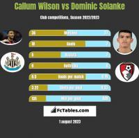 Callum Wilson vs Dominic Solanke h2h player stats