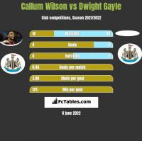 Callum Wilson vs Dwight Gayle h2h player stats