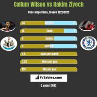 Callum Wilson vs Hakim Ziyech h2h player stats