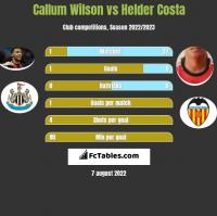 Callum Wilson vs Helder Costa h2h player stats