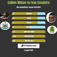 Callum Wilson vs Ivan Cavaleiro h2h player stats
