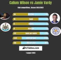 Callum Wilson vs Jamie Vardy h2h player stats