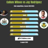 Callum Wilson vs Jay Rodriguez h2h player stats