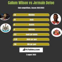Callum Wilson vs Jermain Defoe h2h player stats