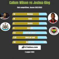 Callum Wilson vs Joshua King h2h player stats