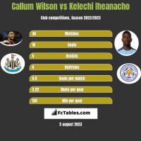 Callum Wilson vs Kelechi Iheanacho h2h player stats