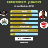 Callum Wilson vs Lys Mousset h2h player stats