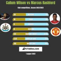 Callum Wilson vs Marcus Rashford h2h player stats