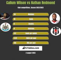 Callum Wilson vs Nathan Redmond h2h player stats
