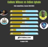 Callum Wilson vs Odion Ighalo h2h player stats
