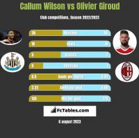 Callum Wilson vs Olivier Giroud h2h player stats