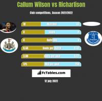 Callum Wilson vs Richarlison h2h player stats