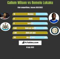 Callum Wilson vs Romelu Lukaku h2h player stats