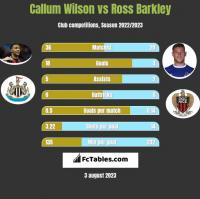 Callum Wilson vs Ross Barkley h2h player stats