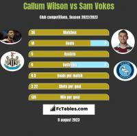Callum Wilson vs Sam Vokes h2h player stats