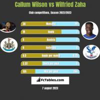 Callum Wilson vs Wilfried Zaha h2h player stats