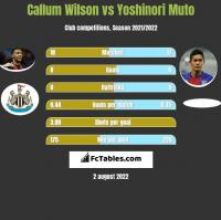 Callum Wilson vs Yoshinori Muto h2h player stats